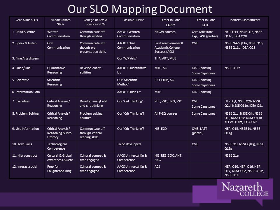 Our SLO Mapping Document Core Skills SLOsMiddle States SLOs College of Arts & Sciences SLOs Possible RubricDirect in Core EARLY Direct in Core LATE Indirect Assessments 1.