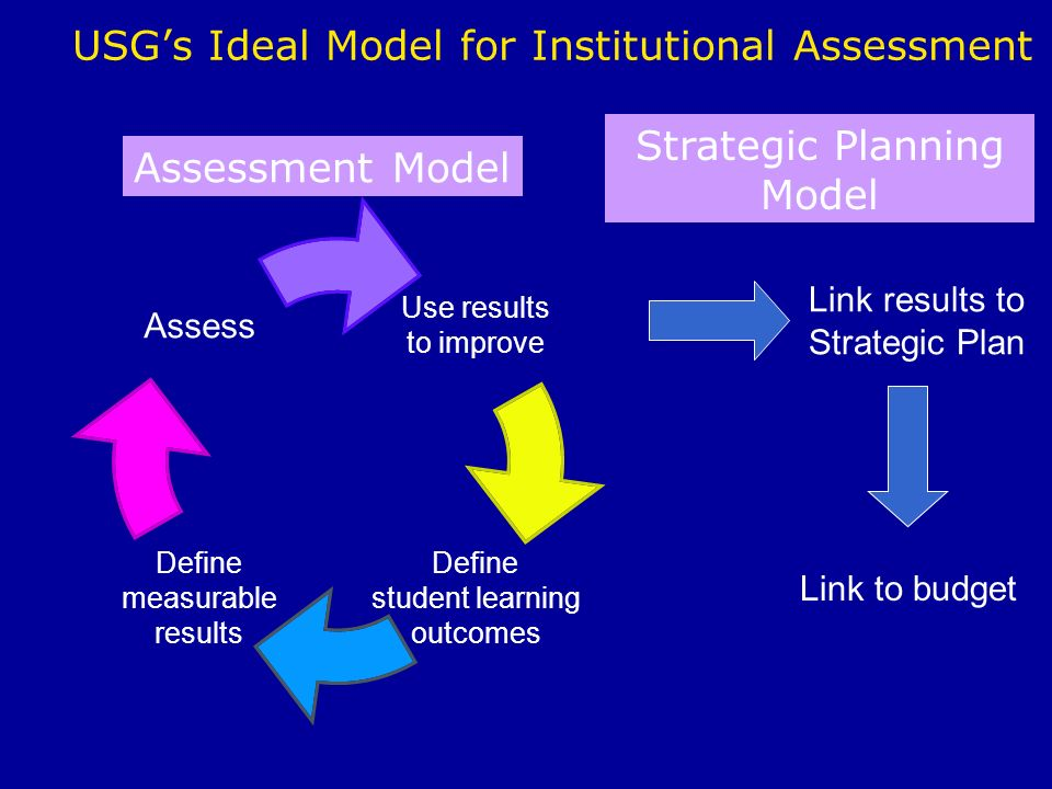 USGs Ideal Model for Institutional Assessment Use results to improve Define student learning outcomes Define measurable results Assess Link results to