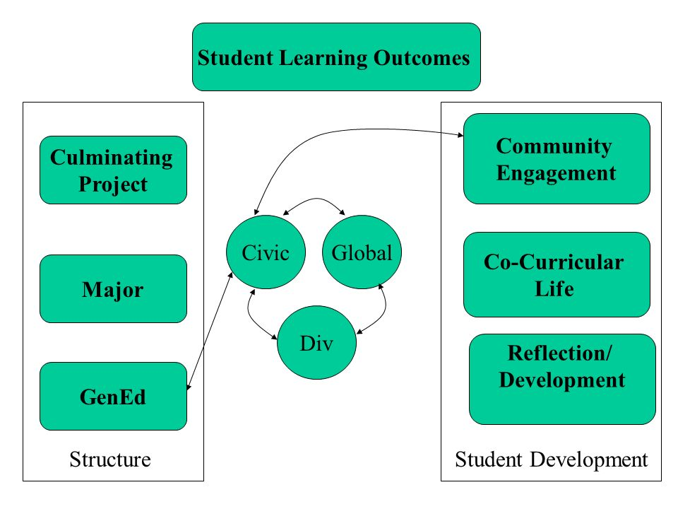 Student Learning Outcomes Reflection/ Development Co-Curricular Life Community Engagement GenEd Major StructureStudent Development CivicGlobal Div Cul