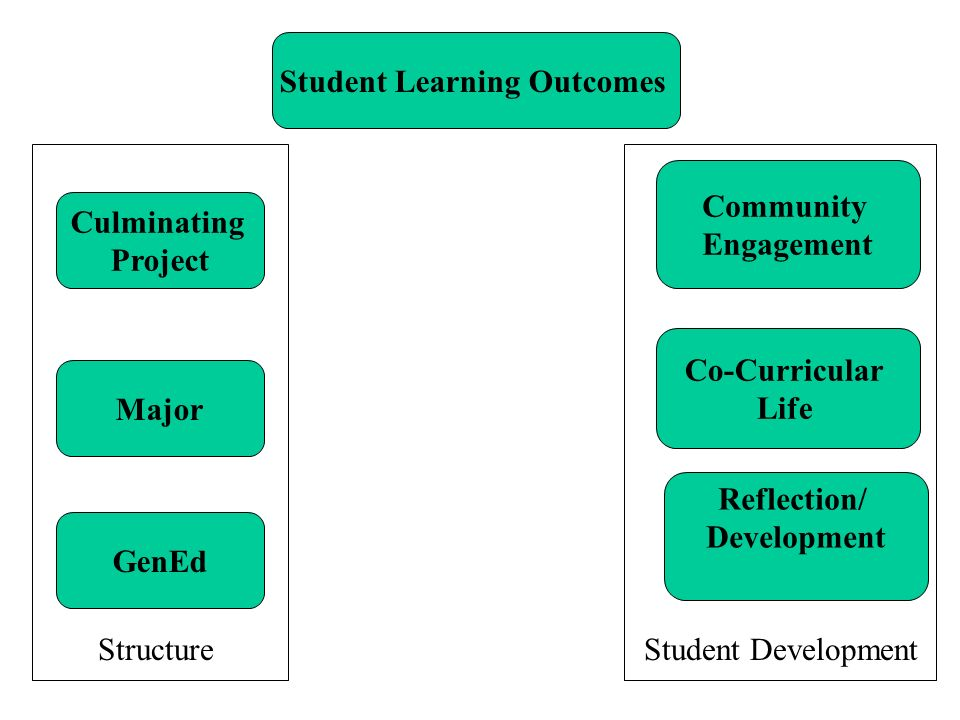 Student Learning Outcomes Reflection/ Development Co-Curricular Life Community Engagement GenEd Major Culminating Project StructureStudent Development