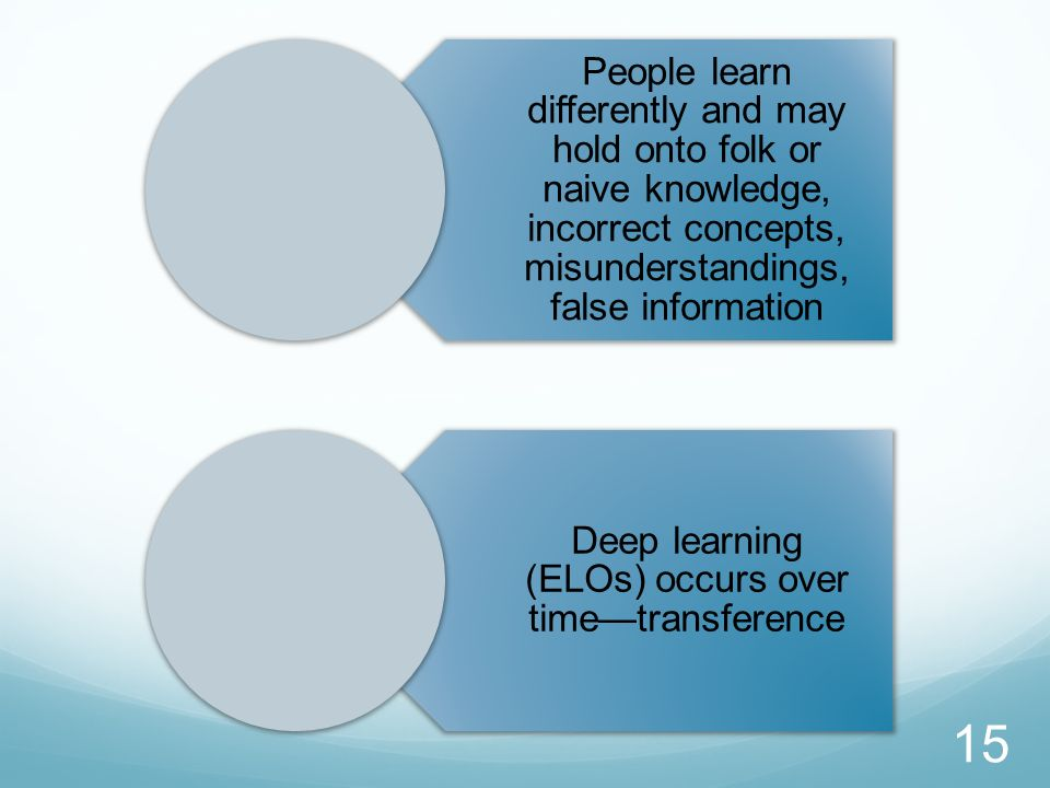 People learn differently and may hold onto folk or naive knowledge, incorrect concepts, misunderstandings, false information Deep learning (ELOs) occu
