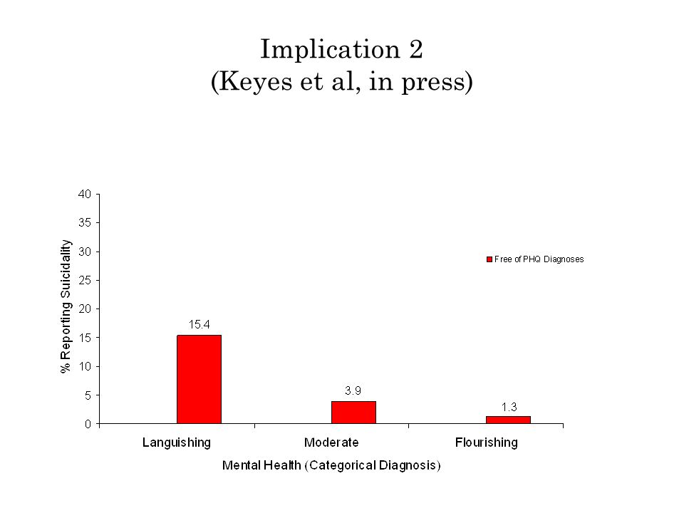 Implication 2 (Keyes et al, in press)