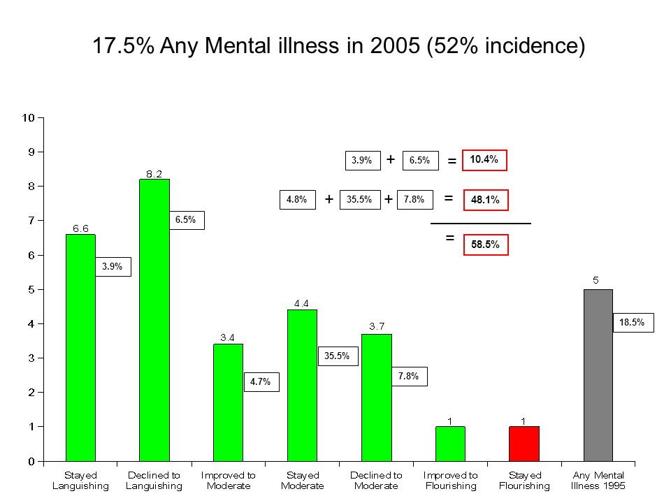 17.5% Any Mental illness in 2005 (52% incidence) 7.8% 35.5% 4.7% 6.5% 3.9% 18.5% 3.9%6.5% + = 10.4% 4.8% = 48.1% 35.5%7.8% ++ = 58.5%