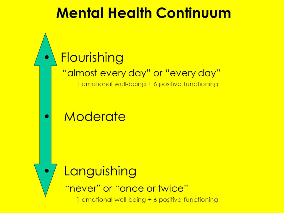 Mental Health Continuum Flourishing almost every day or every day 1 emotional well-being + 6 positive functioning Moderate Languishing never or once or twice 1 emotional well-being + 6 positive functioning