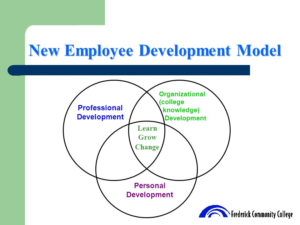 New Employee Development Model Learn Grow Change Organizational (college knowledge) Development Personal Development Professional Development