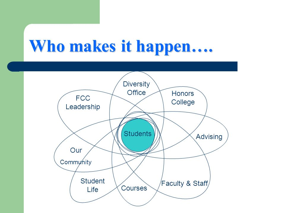 Who makes it happen…. Students Diversity Office Courses Advising FCC Leadership Faculty & Staff Our Community Honors College Student Life