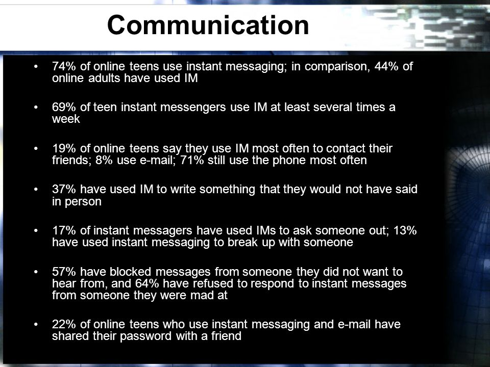 Communication 74% of online teens use instant messaging; in comparison, 44% of online adults have used IM 69% of teen instant messengers use IM at least several times a week 19% of online teens say they use IM most often to contact their friends; 8% use e-mail; 71% still use the phone most often 37% have used IM to write something that they would not have said in person 17% of instant messagers have used IMs to ask someone out; 13% have used instant messaging to break up with someone 57% have blocked messages from someone they did not want to hear from, and 64% have refused to respond to instant messages from someone they were mad at 22% of online teens who use instant messaging and e-mail have shared their password with a friend