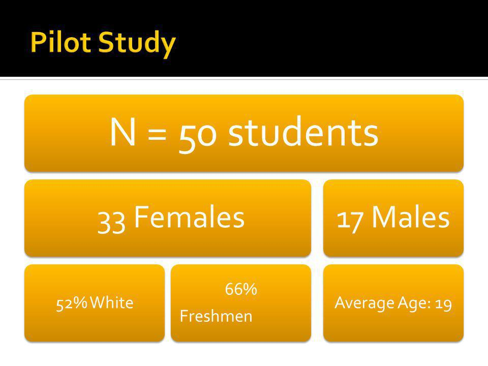 N = 50 students 33 Females 52% White 66% Freshmen 17 Males Average Age: 19
