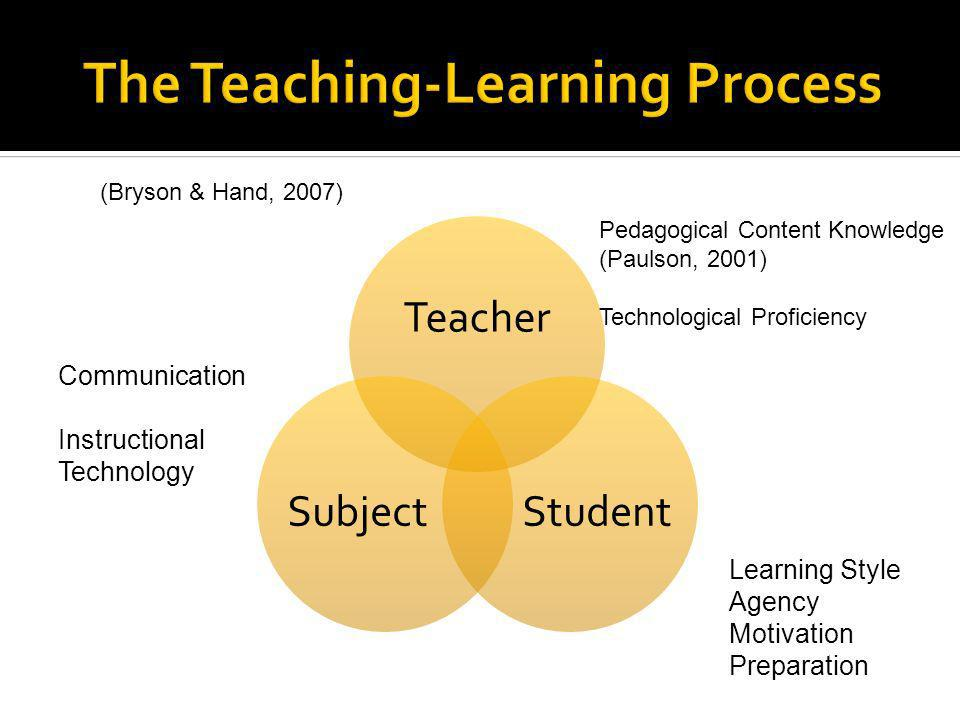 Teacher StudentSubject Communication Instructional Technology Learning Style Agency Motivation Preparation Pedagogical Content Knowledge (Paulson, 2001) Technological Proficiency (Bryson & Hand, 2007)