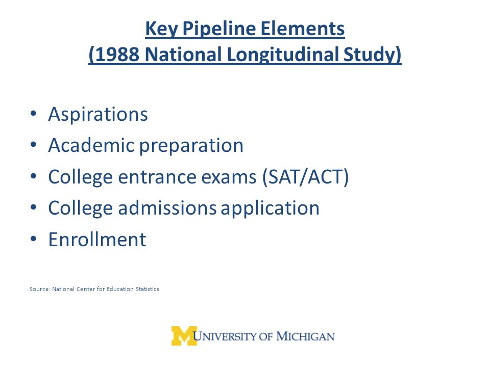 Key Pipeline Elements (1988 National Longitudinal Study) Aspirations Academic preparation College entrance exams (SAT/ACT) College admissions application Enrollment Source: National Center for Education Statistics