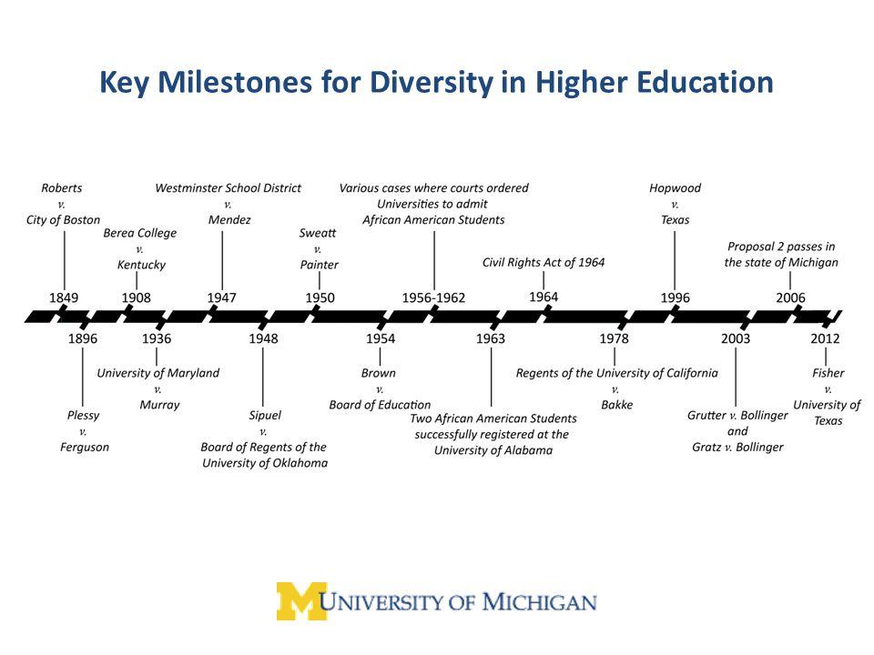Key Milestones for Diversity in Higher Education