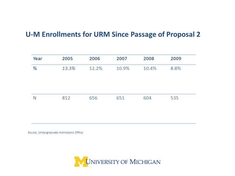 U-M Enrollments for URM Since Passage of Proposal 2 Year20052006200720082009 %13.3%12.2%10.9%10.4%8.8% N812656651604535 Source: Undergraduate Admissions Office