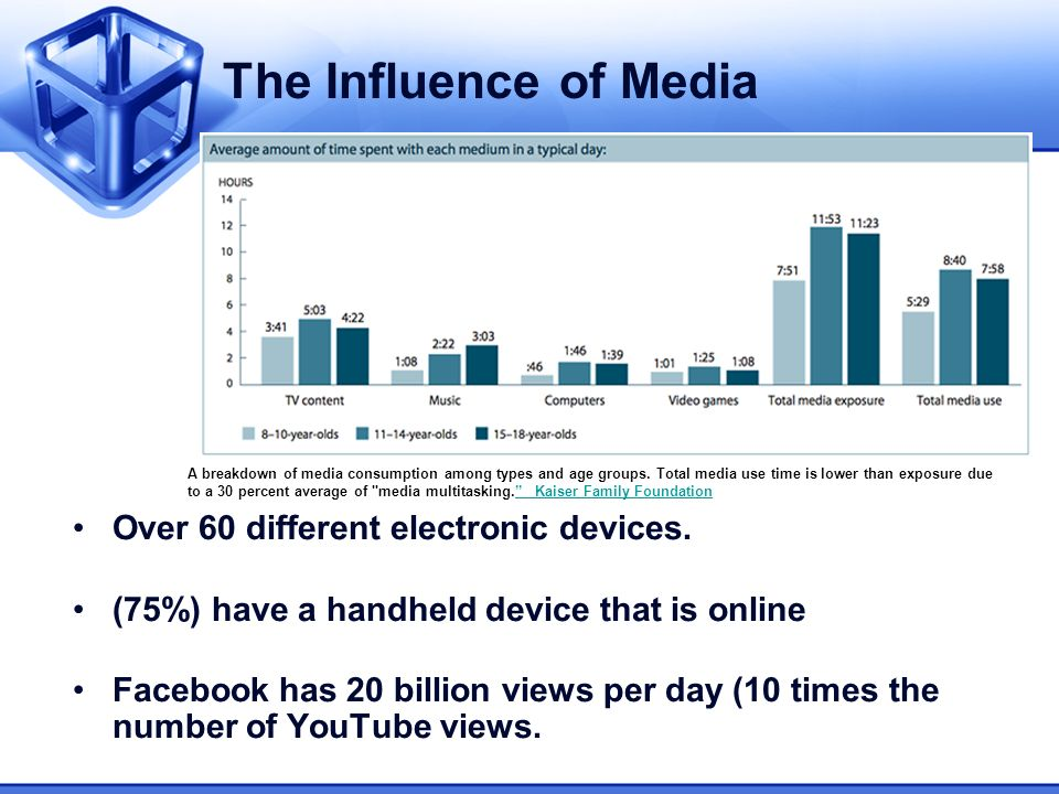 The Influence of Media Over 60 different electronic devices. (75%) have a handheld device that is online Facebook has 20 billion views per day (10 tim