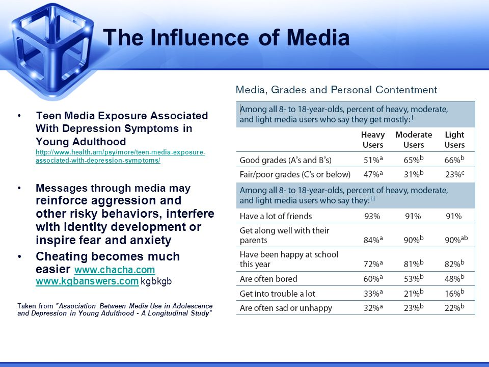 The Influence of Media Teen Media Exposure Associated With Depression Symptoms in Young Adulthood http://www.health.am/psy/more/teen-media-exposure- associated-with-depression-symptoms/ http://www.health.am/psy/more/teen-media-exposure- associated-with-depression-symptoms/ Messages through media may reinforce aggression and other risky behaviors, interfere with identity development or inspire fear and anxiety Cheating becomes much easier www.chacha.com www.kgbanswers.com kgbkgb www.chacha.com www.kgbanswers.com Taken from Association Between Media Use in Adolescence and Depression in Young Adulthood - A Longitudinal Study