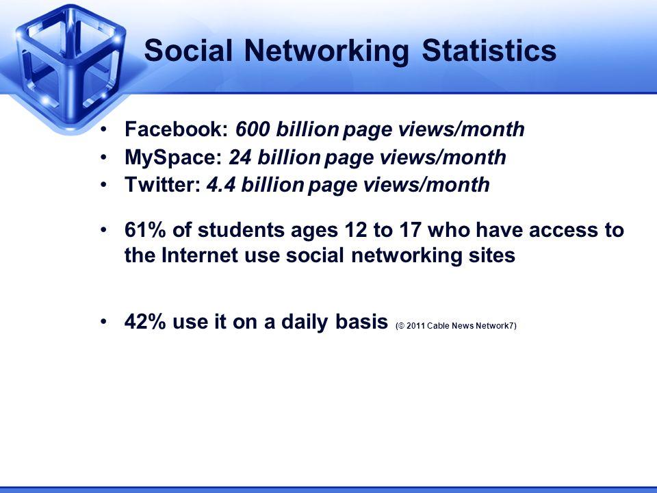 Social Networking Statistics Facebook: 600 billion page views/month MySpace: 24 billion page views/month Twitter: 4.4 billion page views/month 61% of
