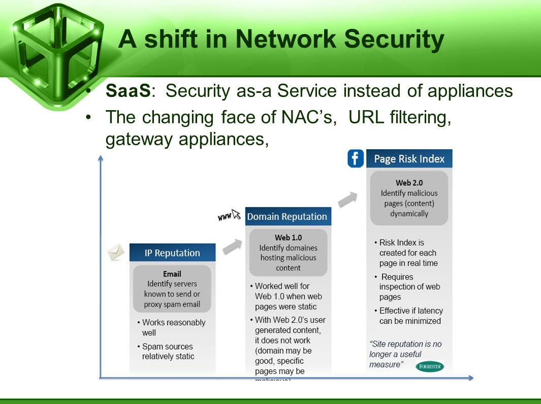 A shift in Network Security SaaS: Security as-a Service instead of appliances The changing face of NACs, URL filtering, gateway appliances,