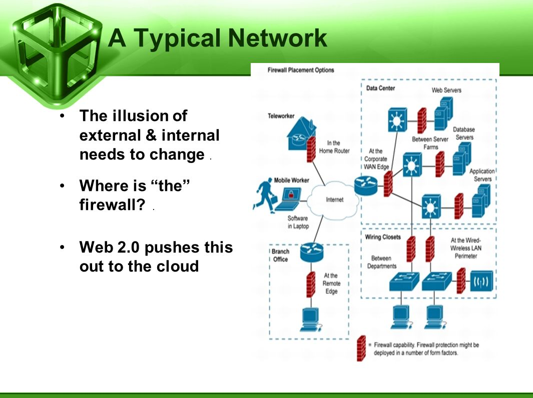A Typical Network The illusion of external & internal needs to change.