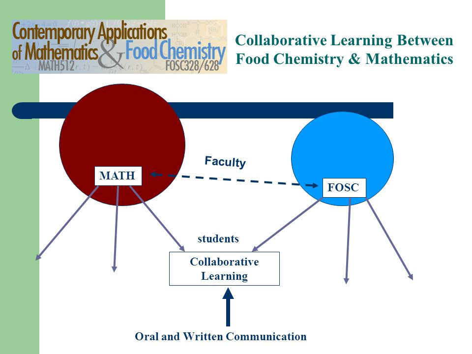 Grant Focus (2004-05 example) Address targeted general education goals: e.g., oral and written communication quantitative reasoning service learning Substantial transformation or enrichment of existing courses.