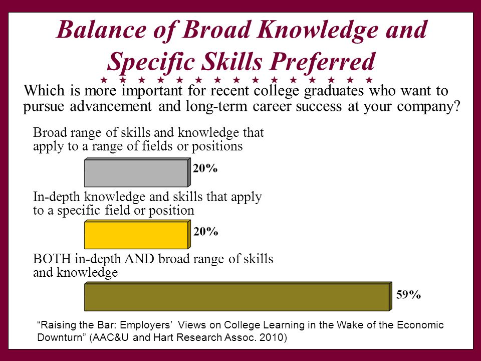 Balance of Broad Knowledge and Specific Skills Preferred Which is more important for recent college graduates who want to pursue advancement and long-