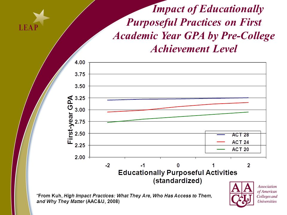 Impact of Educationally Purposeful Practices on First Academic Year GPA by Pre-College Achievement Level *From Kuh, High Impact Practices: What They A