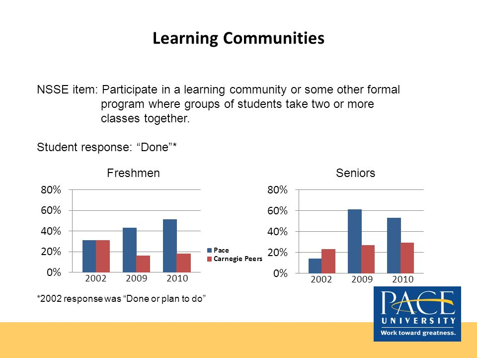 Learning Communities NSSE item: Participate in a learning community or some other formal program where groups of students take two or more classes tog