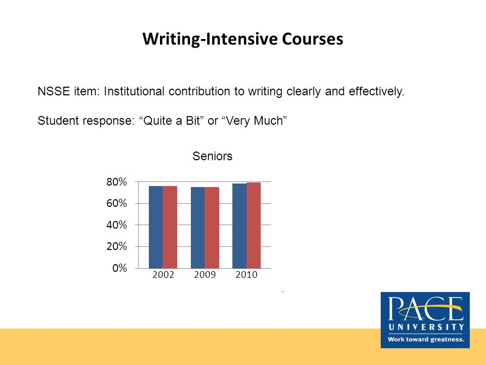 Writing-Intensive Courses NSSE item: Institutional contribution to writing clearly and effectively. Student response: Quite a Bit or Very Much Seniors