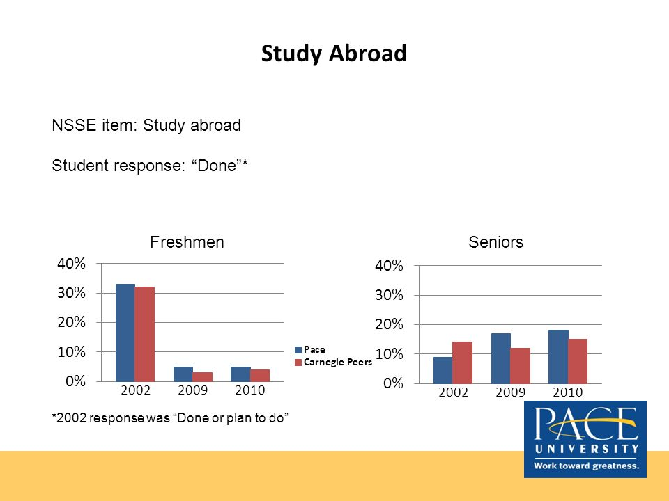 Study Abroad NSSE item: Study abroad Student response: Done* Seniors *2002 response was Done or plan to do Freshmen