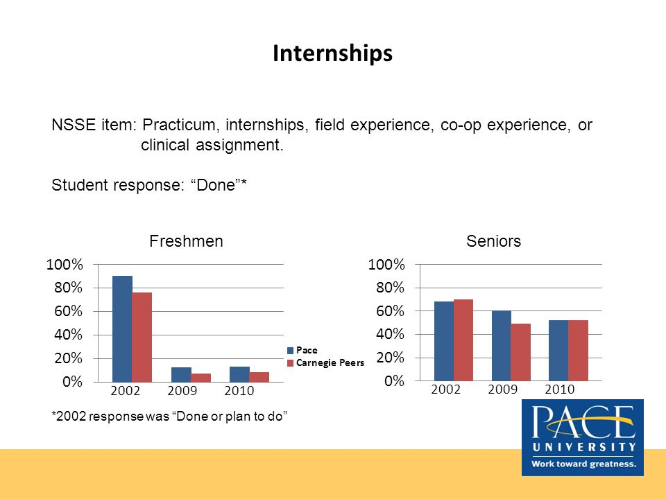 Internships NSSE item: Practicum, internships, field experience, co-op experience, or clinical assignment. Student response: Done* Seniors *2002 respo