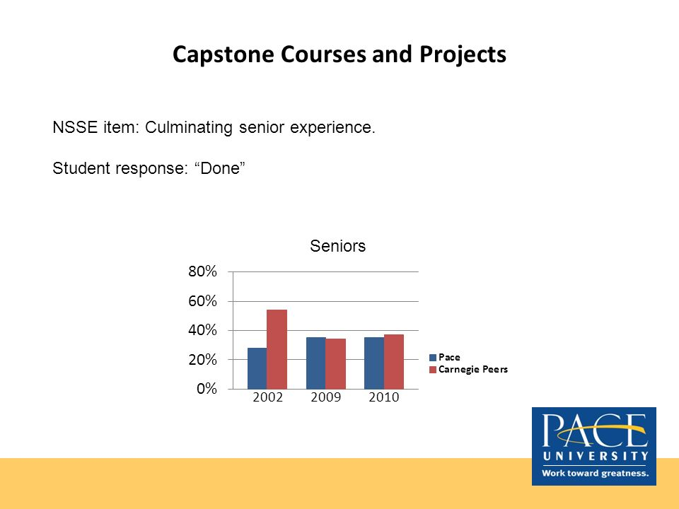 Capstone Courses and Projects NSSE item: Culminating senior experience. Student response: Done Seniors