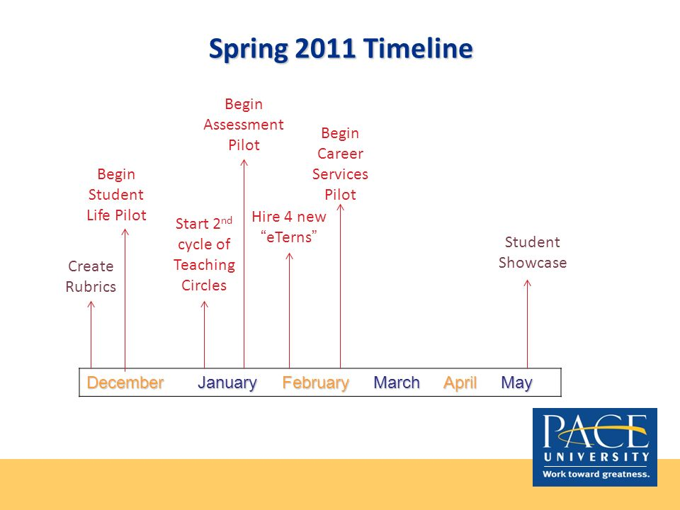 Spring 2011 Timeline December January February March April May Create Rubrics Student Showcase Start 2 nd cycle of Teaching Circles Begin Student Life