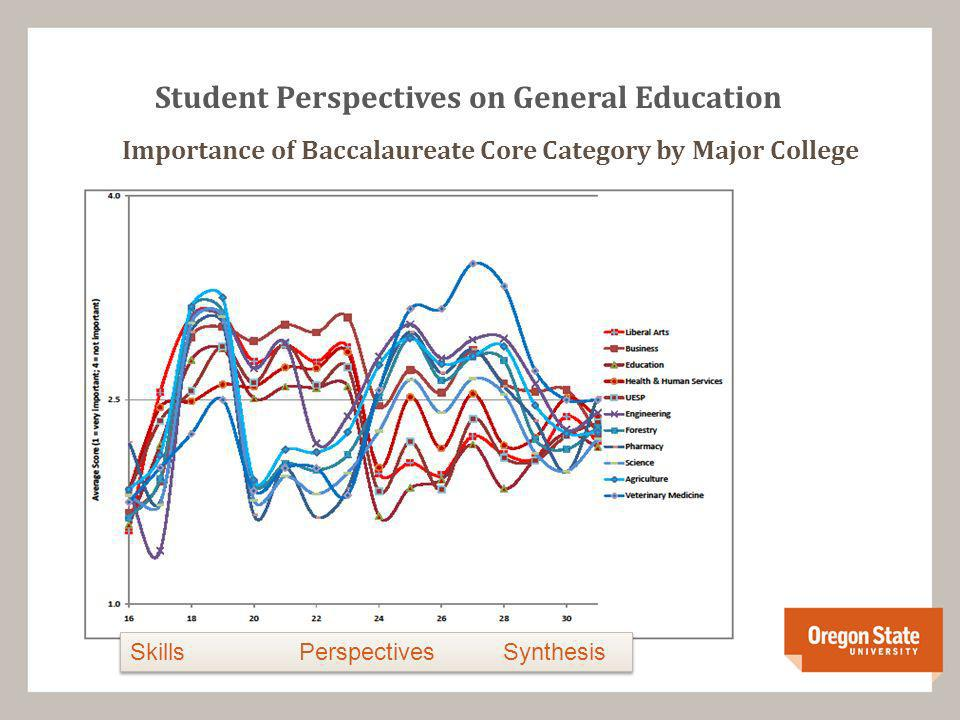 Student Perspectives on General Education Importance of Baccalaureate Core Category by Major College Skills Perspectives Synthesis