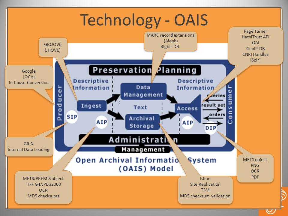 Technology - OAIS GRIN Internal Data Loading GRIN Internal Data Loading Google [OCA] In-house Conversion Google [OCA] In-house Conversion MARC record