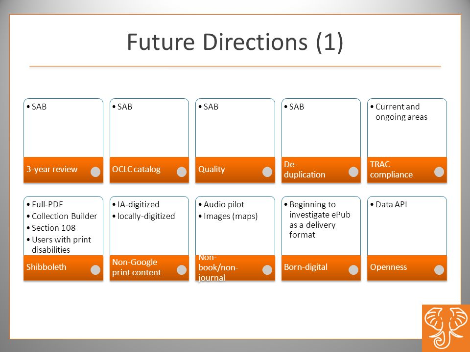 Future Directions (1) SAB 3-year review SAB OCLC catalog SAB Quality SAB De- duplication Current and ongoing areas TRAC compliance Full-PDF Collection