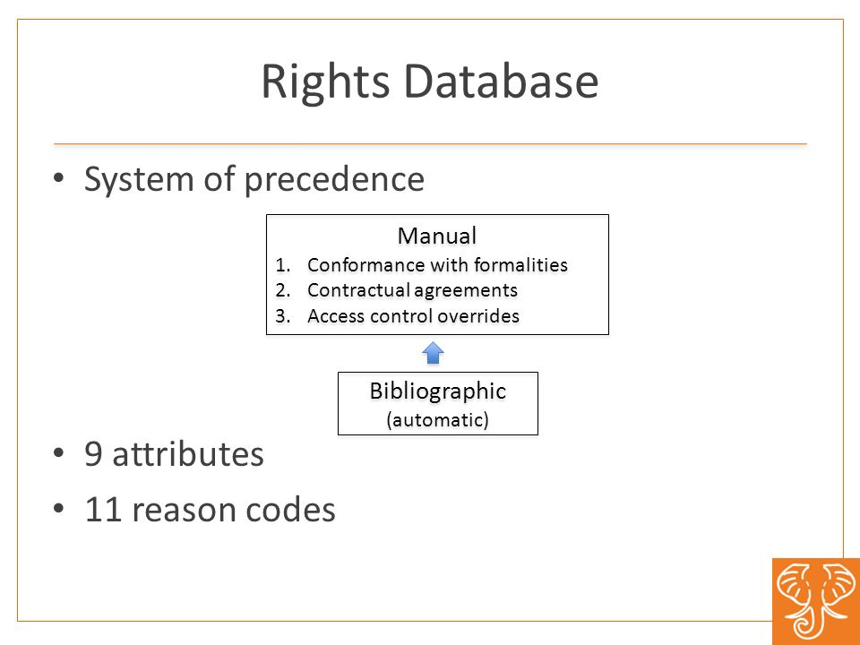 Rights Database System of precedence 9 attributes 11 reason codes Bibliographic (automatic) Manual 1.Conformance with formalities 2.Contractual agreements 3.Access control overrides Manual 1.Conformance with formalities 2.Contractual agreements 3.Access control overrides