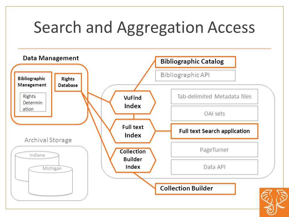 Search and Aggregation Access Rights Database Michigan Indiana Data Management Archival Storage Tab-delimited Metadata files Collection Builder Index Rights Determin ation Bibliographic Management Full text Index VuFind Index Bibliographic Catalog Bibliographic API OAI sets Full text Search application PageTurner Data API Collection Builder