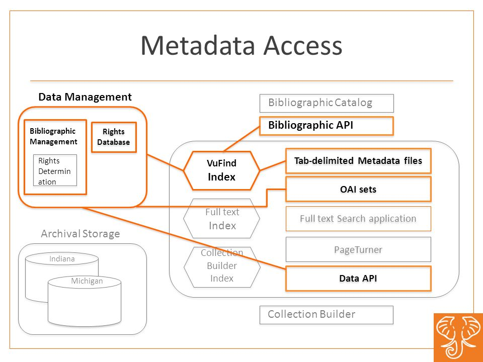 Metadata Access Rights Database Michigan Indiana Data Management Archival Storage Tab-delimited Metadata files Collection Builder Index Rights Determi