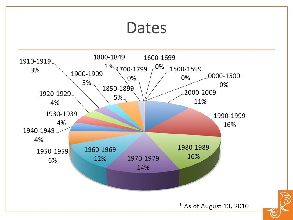 Dates * As of August 13, 2010