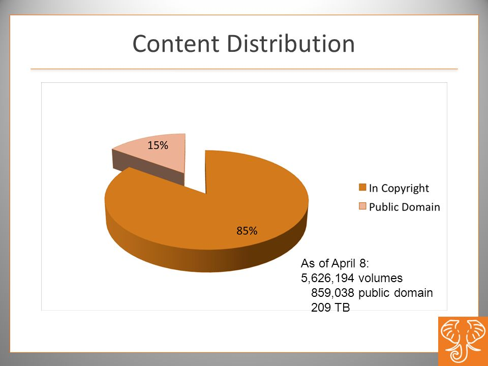 Content Distribution As of April 8: 5,626,194 volumes 859,038 public domain 209 TB