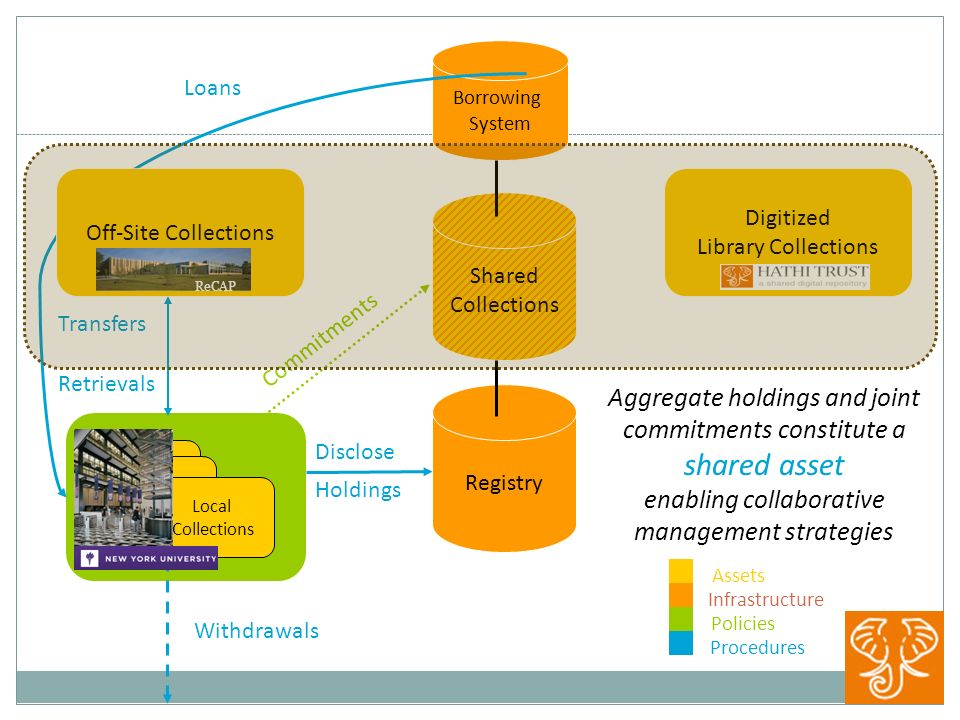 Registry Transfers Borrowing System Shared Collections Withdrawals Retrievals Commitments Holdings Loans Disclose Aggregate holdings and joint commitments constitute a shared asset enabling collaborative management strategies Procedures Policies Infrastructure Assets Local Collections Off-Site Collections ReCAP Digitized Library Collections