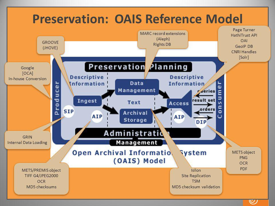 Preservation: OAIS Reference Model GRIN Internal Data Loading GRIN Internal Data Loading Google [OCA] In-house Conversion Google [OCA] In-house Conversion MARC record extensions (Aleph) Rights DB MARC record extensions (Aleph) Rights DB Page Turner HathiTrust API OAI GeoIP DB CNRI Handles [Solr] Page Turner HathiTrust API OAI GeoIP DB CNRI Handles [Solr] METS/PREMIS object TIFF G4/JPEG2000 OCR MD5 checksums METS/PREMIS object TIFF G4/JPEG2000 OCR MD5 checksums METS object PNG OCR PDF METS object PNG OCR PDF Isilon Site Replication TSM MD5 checksum validation Isilon Site Replication TSM MD5 checksum validation GROOVE (JHOVE) GROOVE (JHOVE)