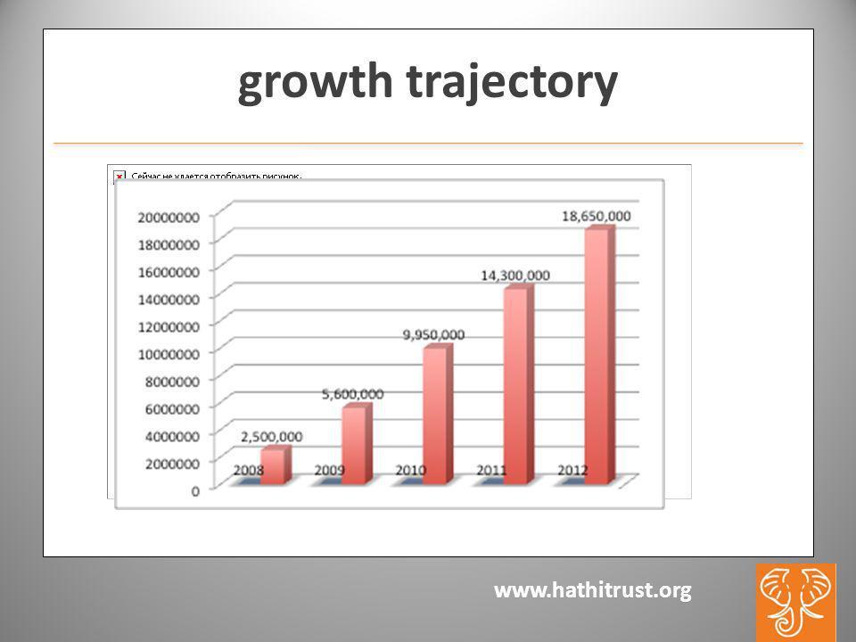 www.hathitrust.org growth trajectory