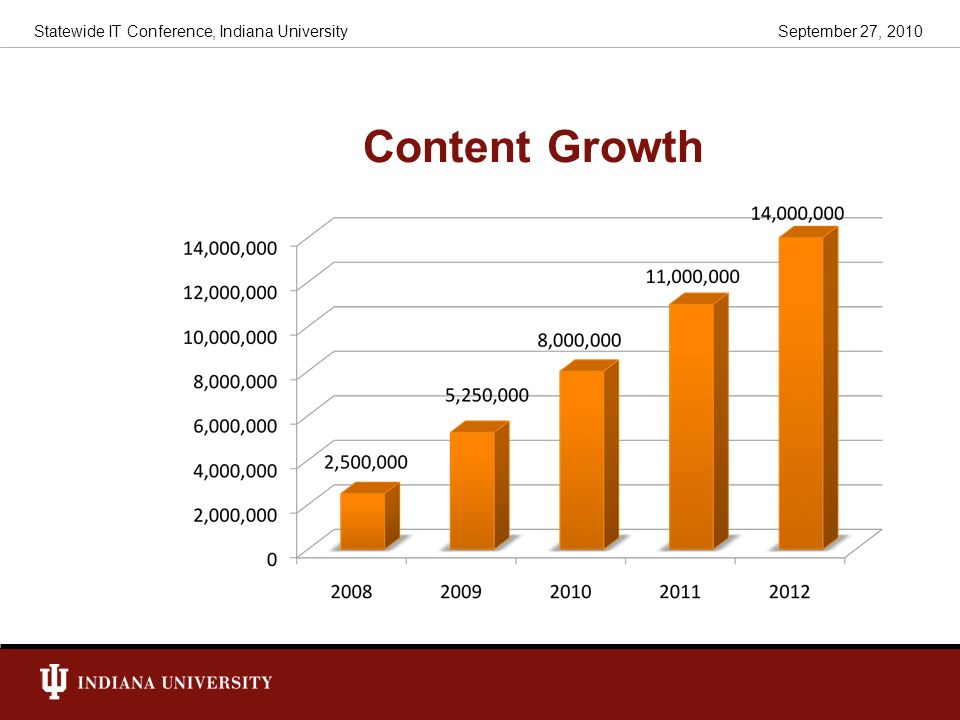 Content Growth September 27, 2010Statewide IT Conference, Indiana University