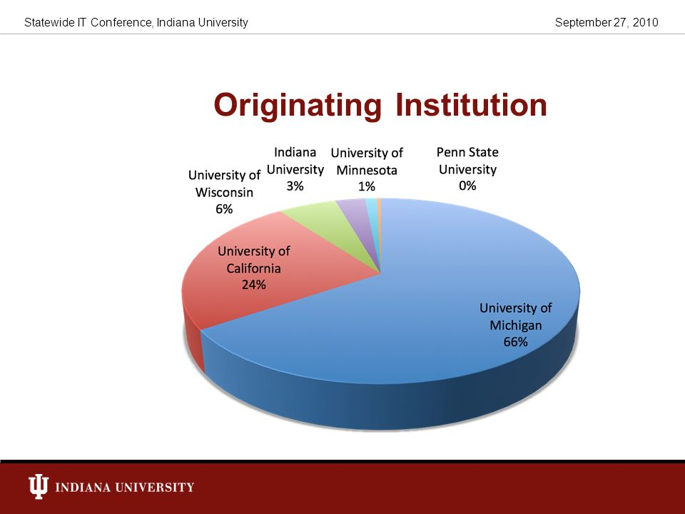 Originating Institution September 27, 2010Statewide IT Conference, Indiana University