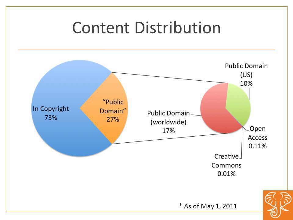 Content Distribution * As of May 1, 2011