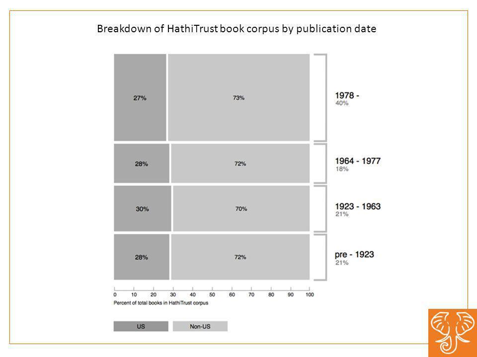 Breakdown of HathiTrust book corpus by publication date