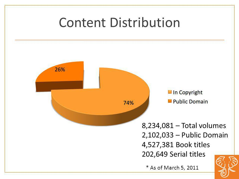 Content Distribution 8,234,081 – Total volumes 2,102,033 – Public Domain 4,527,381 Book titles 202,649 Serial titles * As of March 5, 2011