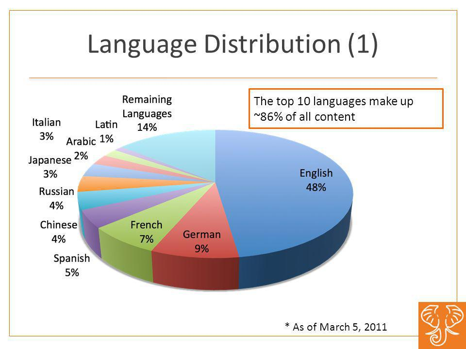 Language Distribution (1) * As of March 5, 2011 The top 10 languages make up ~86% of all content