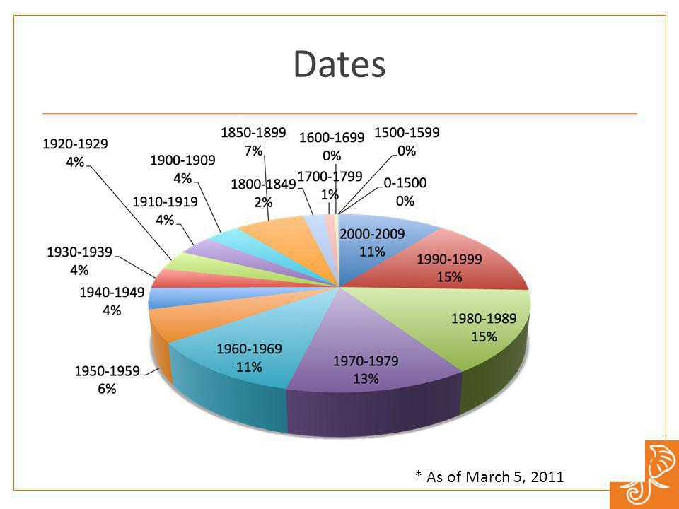 Dates * As of March 5, 2011