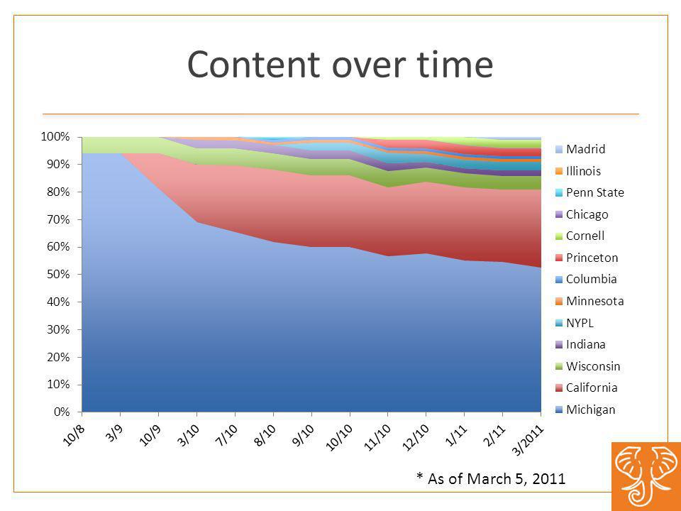 Content over time * As of March 5, 2011