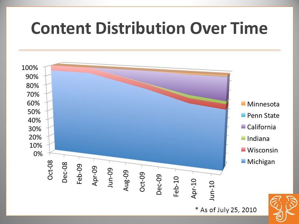 Content Distribution Over Time * As of July 25, 2010